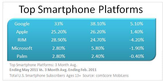 Android on the rise!